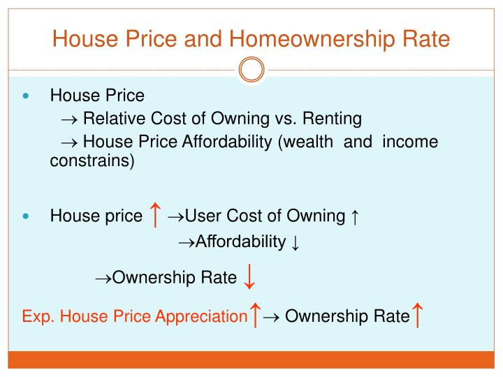 House Price and Homeownership Rate
