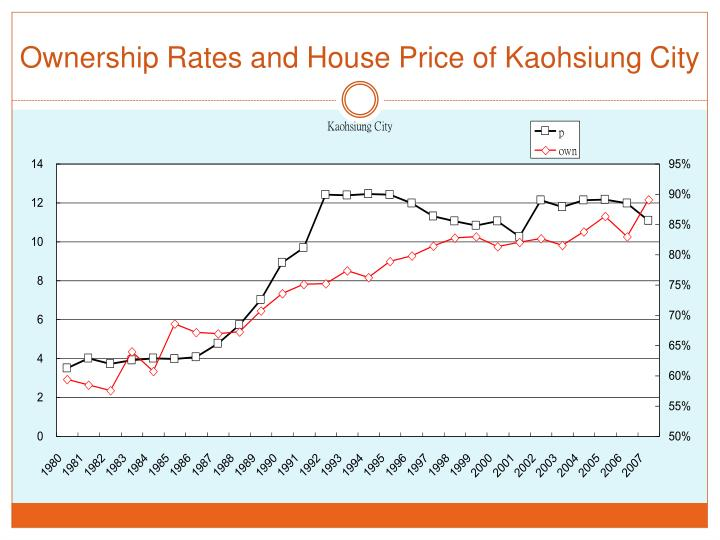 Ownership Rates and House Price of Kaohsiung City