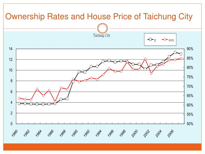 Ownership Rates and House Price of Taichung City