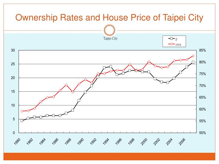 Ownership Rates and House Price of Taipei City