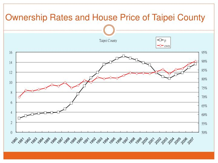 Ownership Rates and House Price of Taipei County