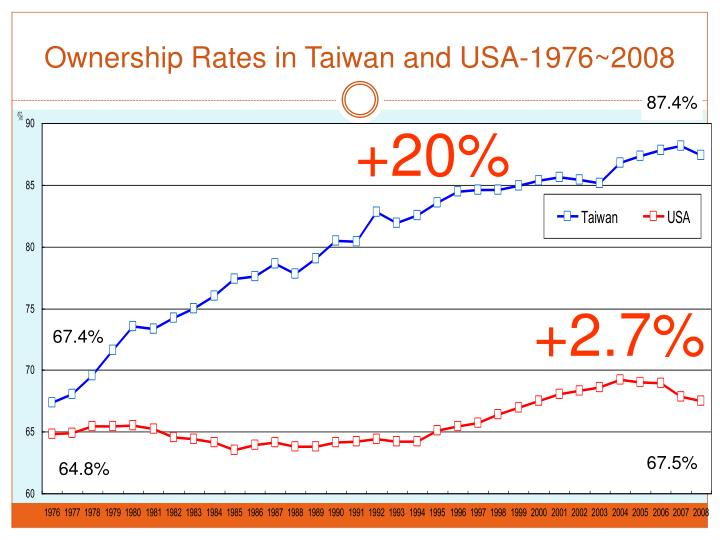Ownership Rates in Taiwan and USA-1976~2008