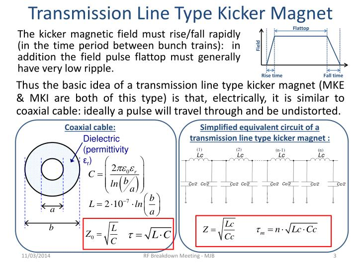Transmission Line Type Kicker Magnet