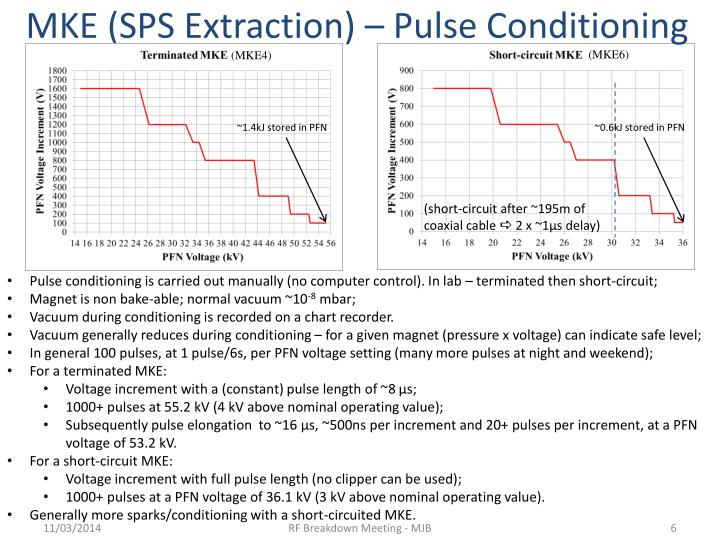 MKE (SPS Extraction) – Pulse Conditioning