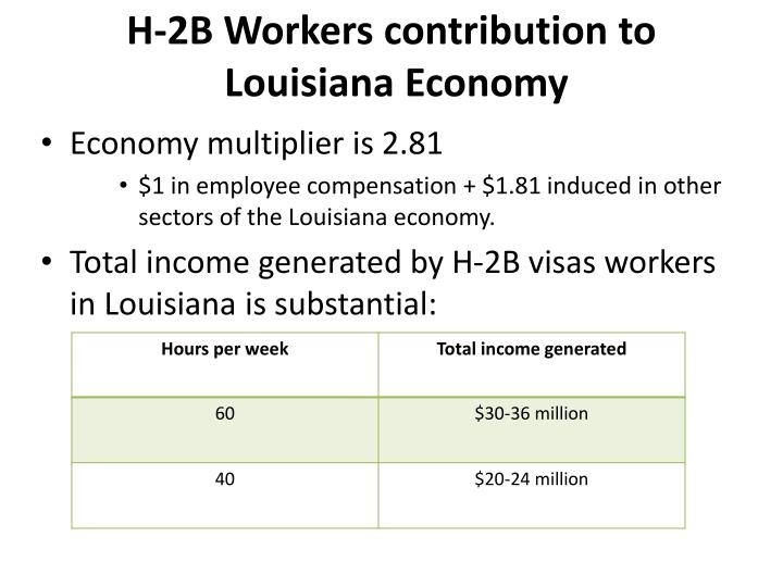 H-2B Workers contribution to