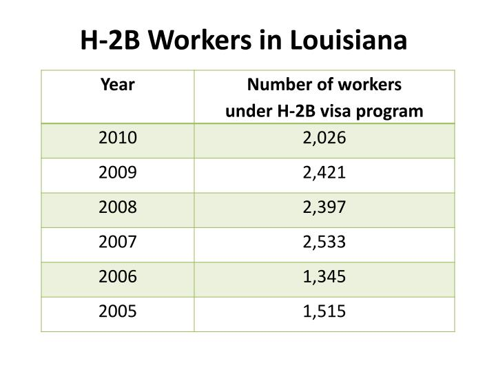H-2B Workers in Louisiana