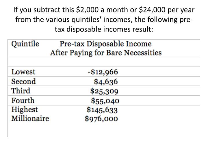 If you subtract this $2,000 a month or $24,000 per year from the various quintiles' incomes, the following pre-tax disposable incomes result: