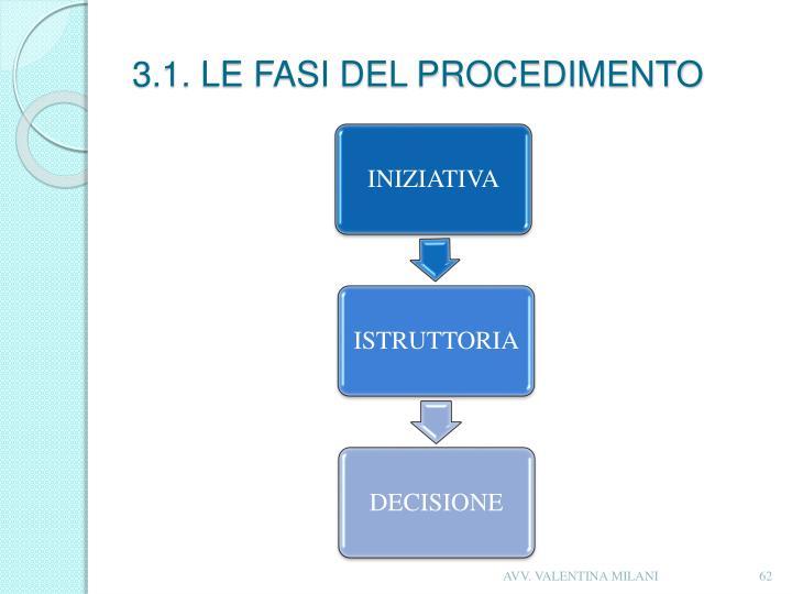 3.1. LE FASI DEL PROCEDIMENTO