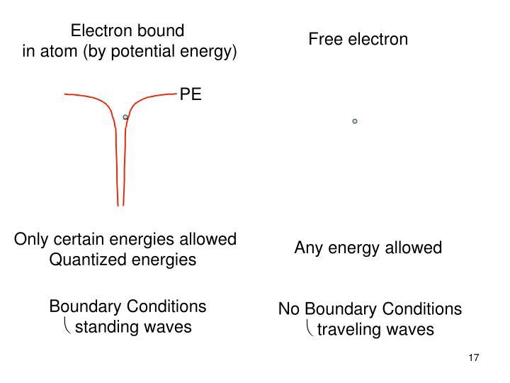 Electron bound