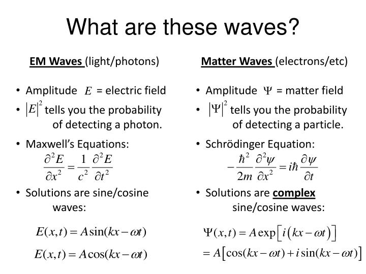 What are these waves?