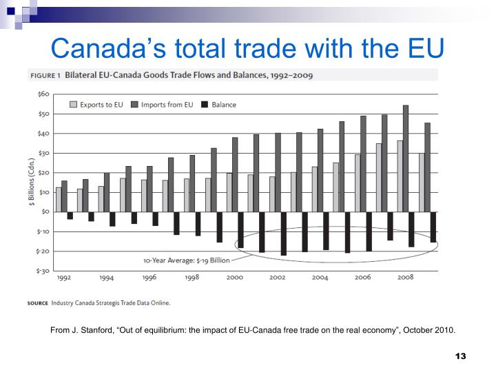 Canada's total trade with the EU
