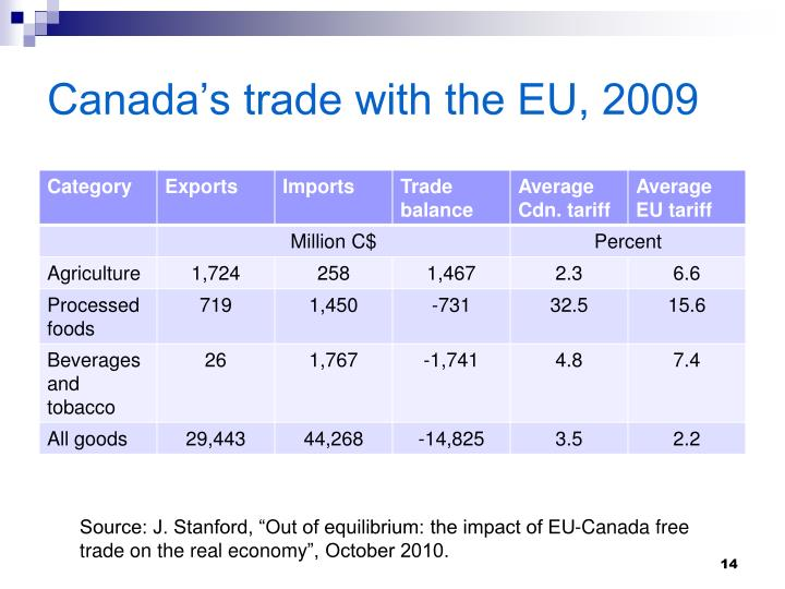 Canada's trade with the EU, 2009