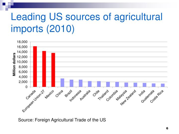 Leading US sources of agricultural imports (2010)