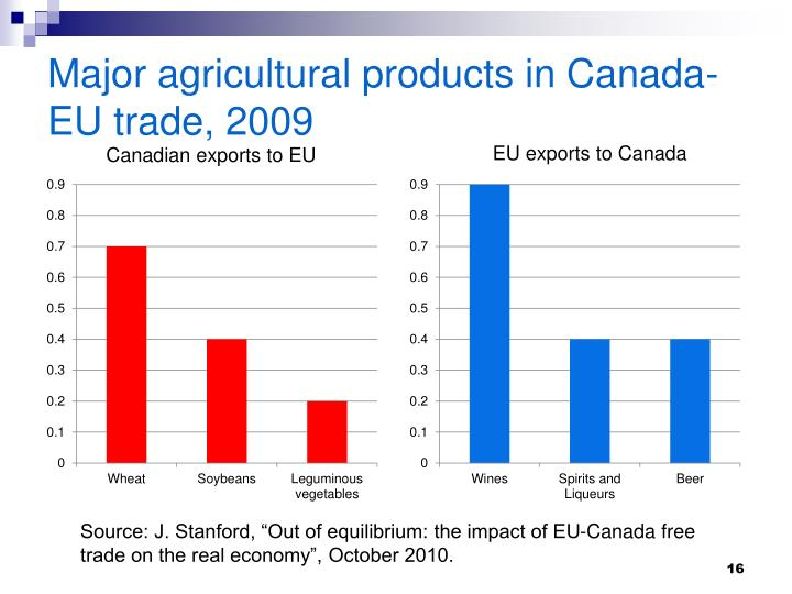 Major agricultural products in Canada-EU trade, 2009