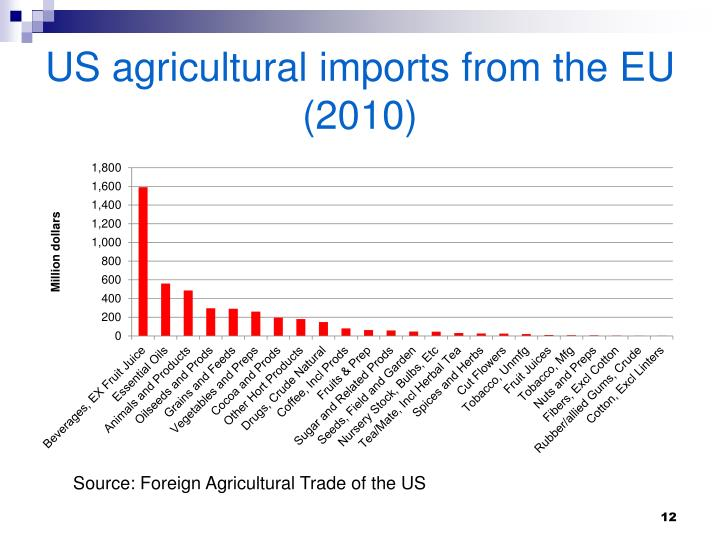 US agricultural imports from the EU (2010)
