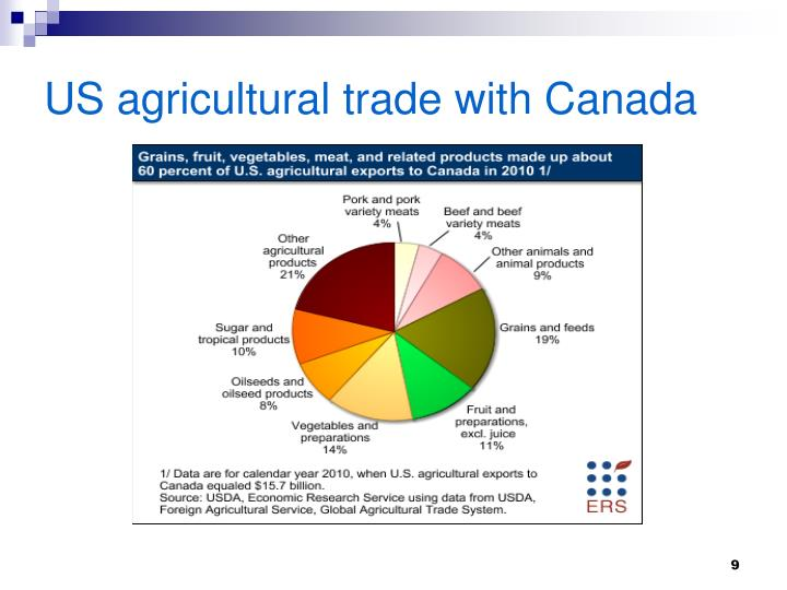 US agricultural trade with Canada