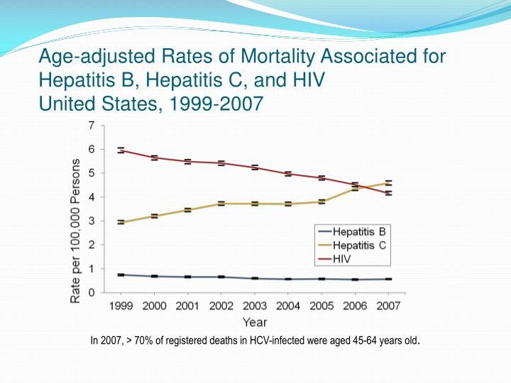 Age-adjusted Rates of Mortality Associated for Hepatitis B,