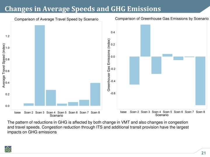 Changes in Average Speeds and GHG Emissions