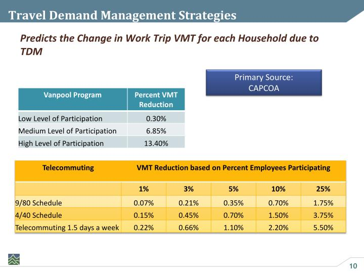 Travel Demand Management Strategies