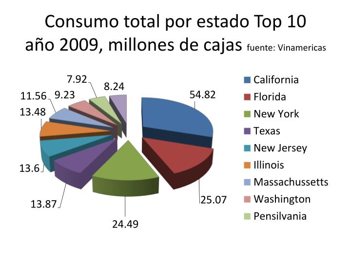 Consumo total por estado Top 10