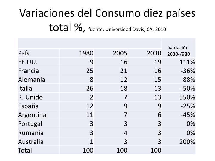 Variaciones del Consumo diez países total %,