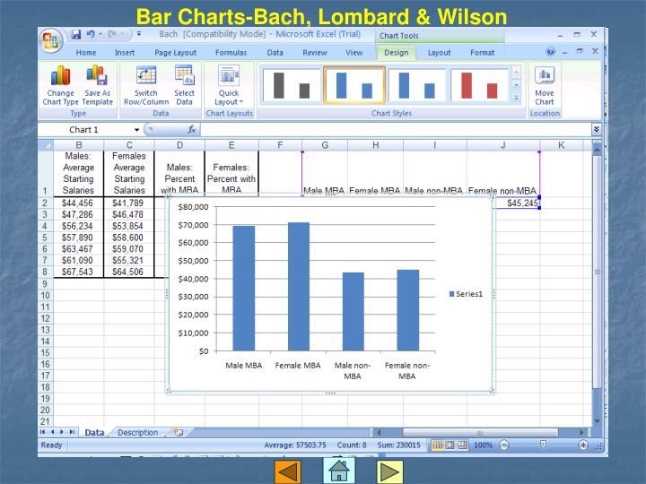 Bar Charts-Bach, Lombard & Wilson