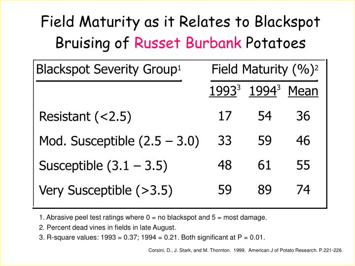 Field Maturity as it Relates to