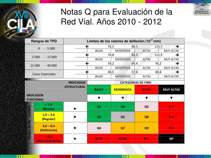 Notas Q para Evaluación de la Red Vial. Años 2010 - 2012