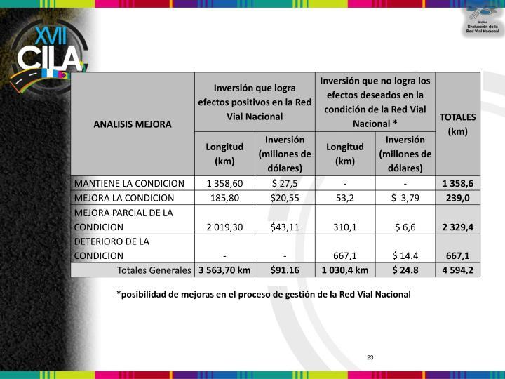 *posibilidad de mejoras en el proceso de gestión de la Red Vial Nacional
