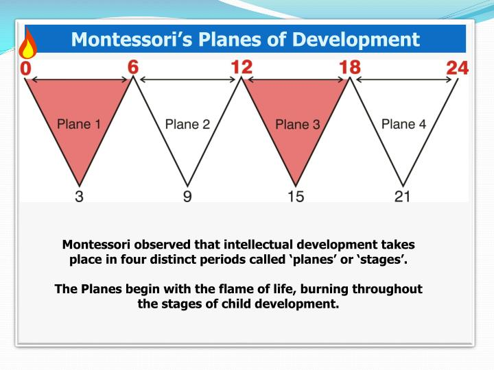 four planes of development Four planes of development i introduction education as an aid to life the montessori method is actually a philosophy of education that.