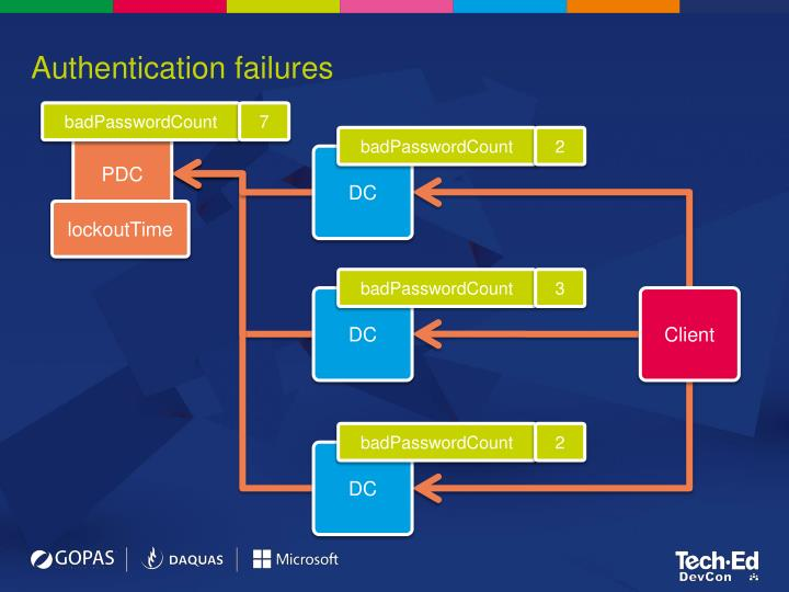 Authentication failures