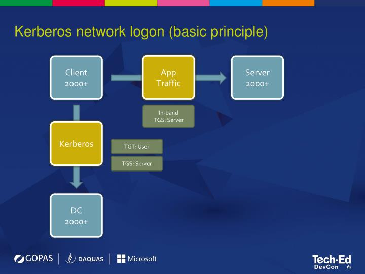 Kerberos network logon (basic principle)