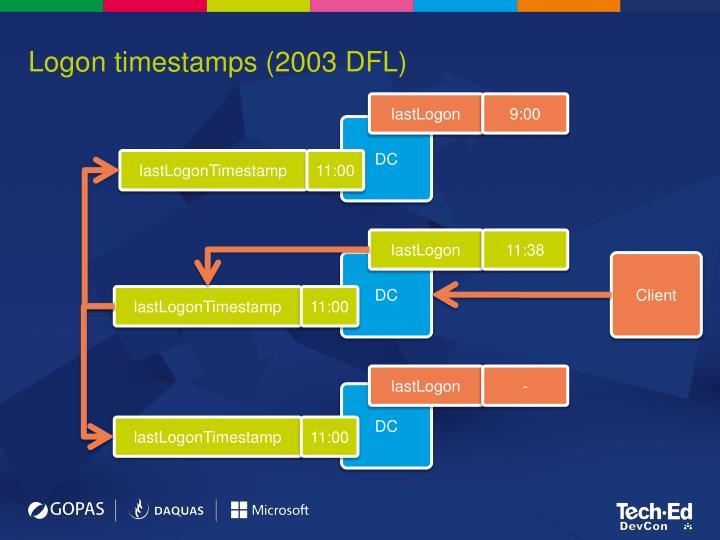 Logon timestamps (2003 DFL)