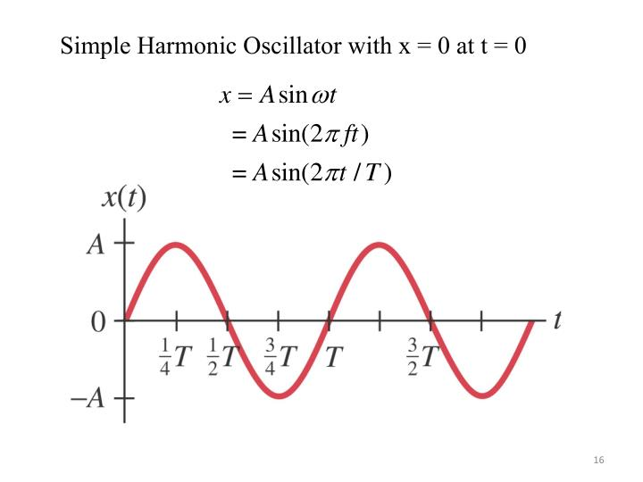 Simple Harmonic