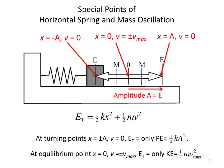 Special Points of