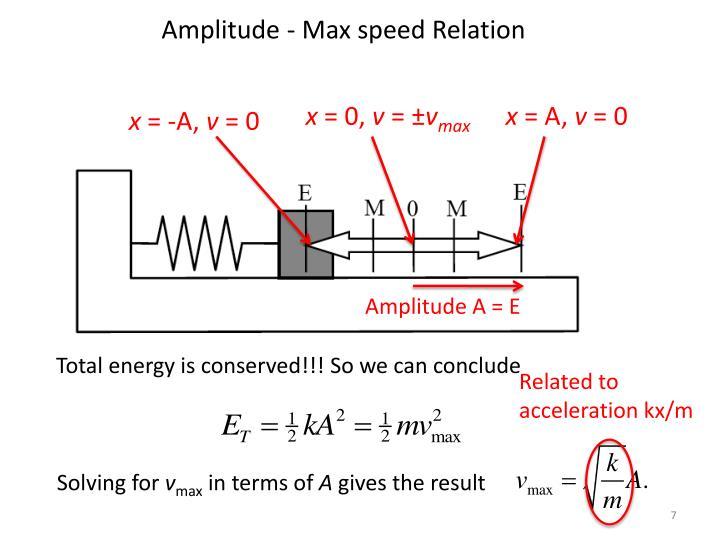 Amplitude - Max speed Relation