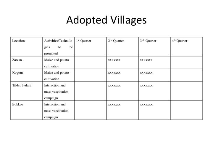 Adopted Villages