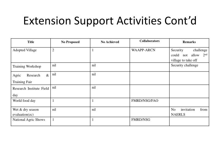Extension support activities cont d