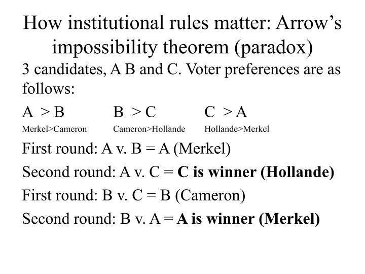 How institutional rules matter: Arrow's impossibility theorem (paradox)