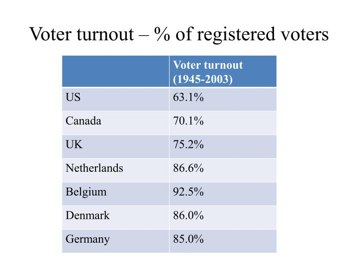 Voter turnout – % of registered voters
