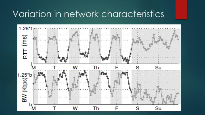 Variation in network characteristics