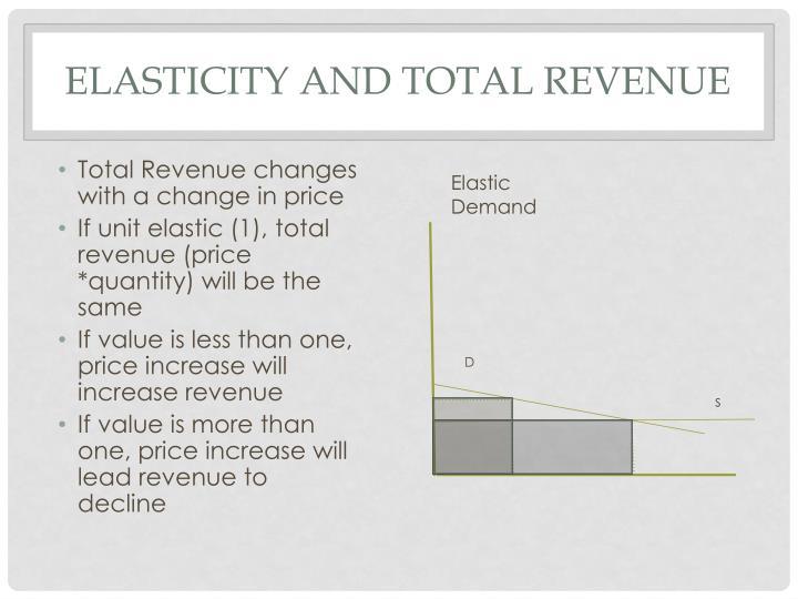 Elasticity and Total Revenue