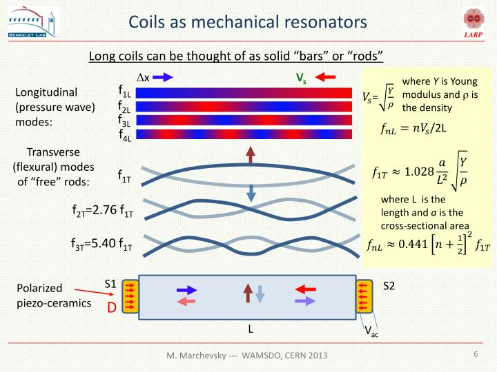 Coils as mechanical resonators