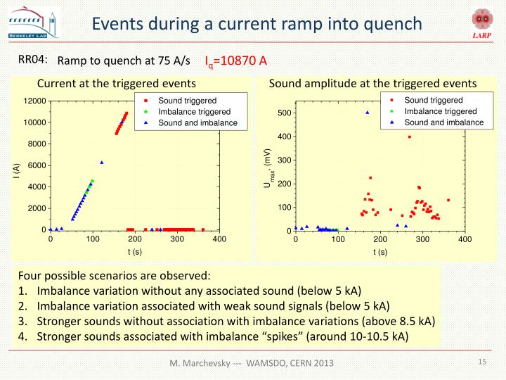 Events during a current ramp into quench
