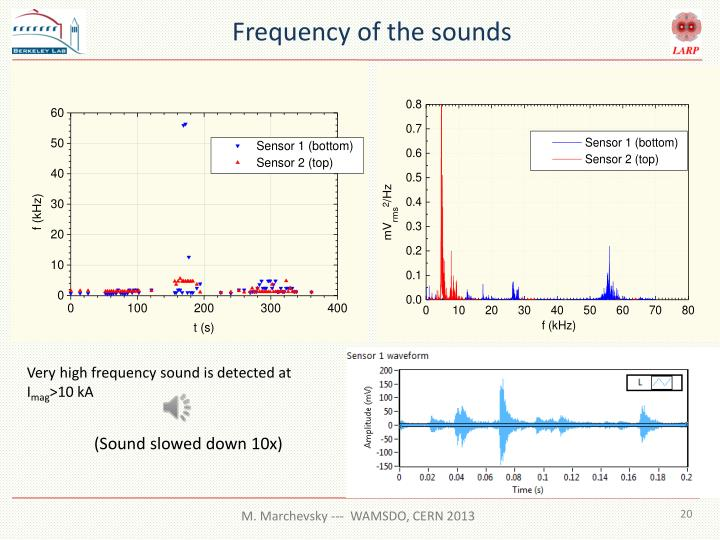 Frequency of the sounds
