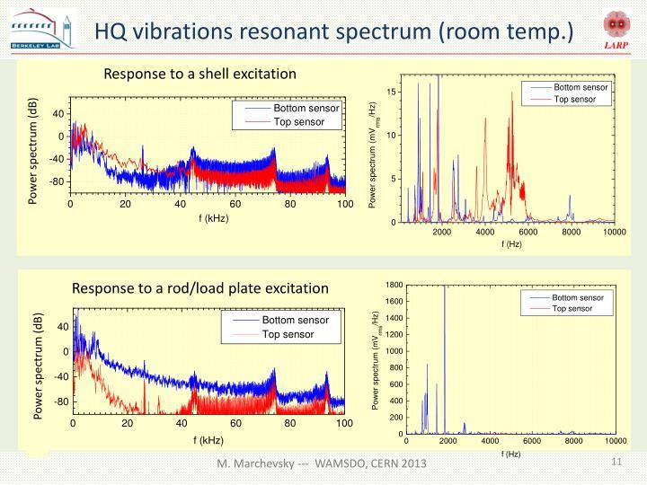HQ vibrations resonant spectrum (room temp.)