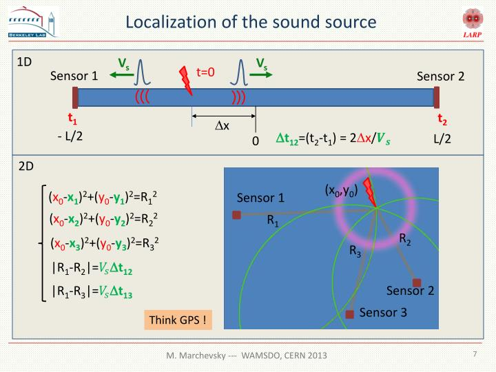 Localization of the sound source
