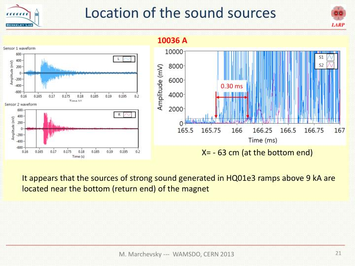 Location of the sound sources