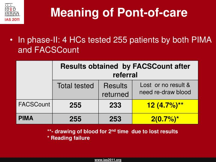 Meaning of Pont-of-care