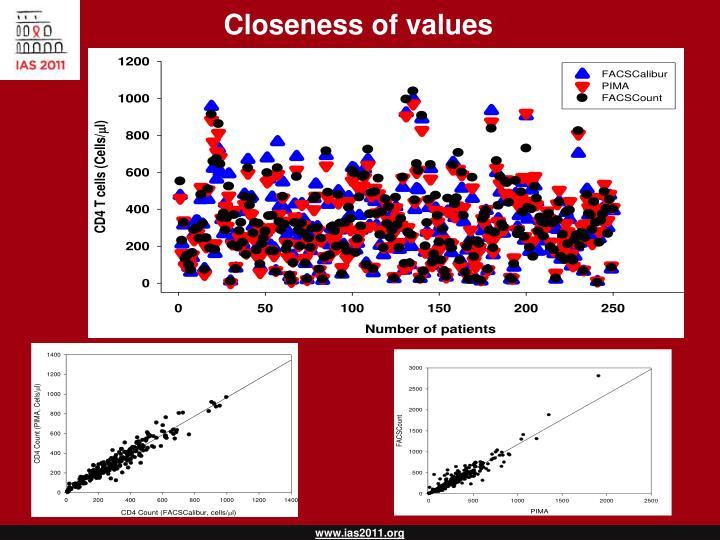 Closeness of values